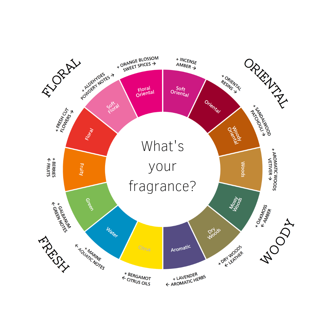 Fragrance Wheel Iscent